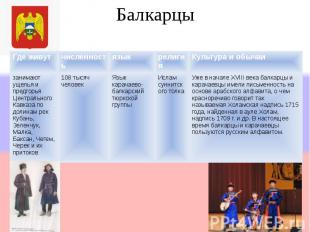 Балкарцы Где живутчисленностьязыкрелигияКультура и обычаи занимают ущелья и пред