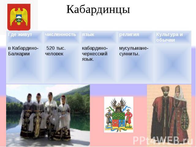 Кабардинцы Где живутчисленностьязыкрелигияКультура и обычаи в Кабардино- Балкарии 520 тыс. человек кабардино- черкесский язык. мусульмане- сунниты.