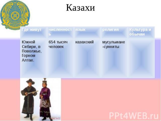 Казахи Где живутчисленностьязыкрелигияКультура и обычаи Южной Сибири, в Поволжье, Горном Алтае. 654 тысяч человек казахскиймусульмане- сунниты