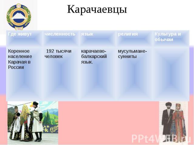 Карачаевцы Где живутчисленностьязыкрелигияКультура и обычаи Коренное население Карачая в России 192 тысячи человек карачаево- балкарский язык. мусульмане- сунниты