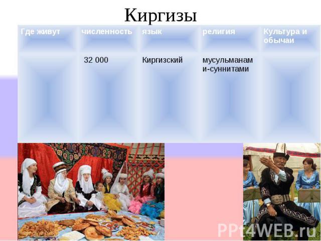 [править] Названиеправить Киргизы Где живутчисленностьязыкрелигияКультура и обычаи 32 000Киргизскиймусульманами- суннитами