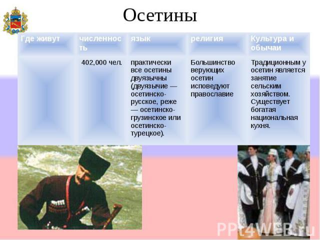 Осетины Где живутчисленностьязыкрелигияКультура и обычаи 402,000 чел.практически все осетины двуязычны (двуязычие осетинско- русское, реже осетинско- грузинское или осетинско- турецкое). Большинство верующих осетин исповедуют православие Традиционны…