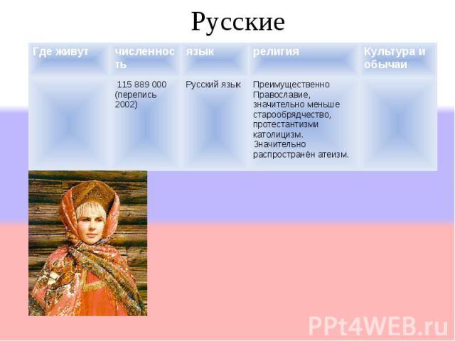 Где живутчисленностьязыкрелигияКультура и обычаи 115 889 000 (перепись 2002) Русский языкПреимущественно Православие, значительно меньше старообрядчество, протестантизми католицизм. Значительно распространён атеизм. Русские