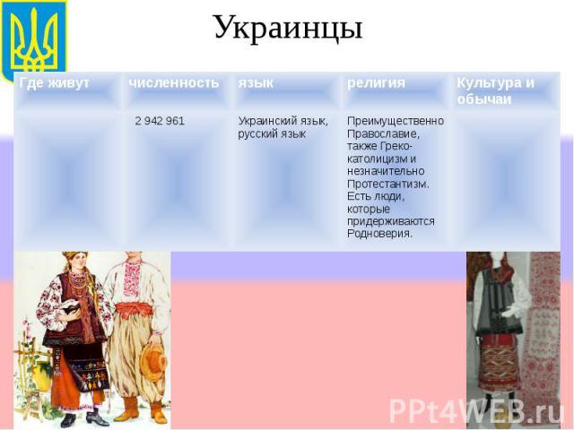 Украинцы Где живутчисленностьязыкрелигияКультура и обычаи 2 942 961Украинский язык, русский язык Преимущественно Православие, также Греко-католицизм и незначительно Протестантизм. Есть люди, которые придерживаются Родноверия.