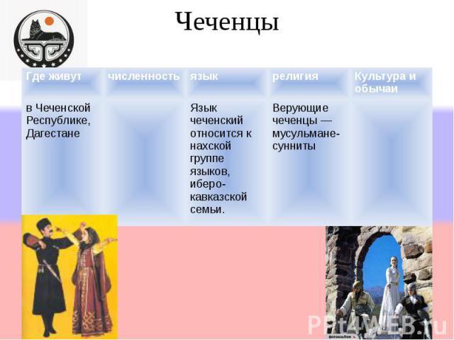 Чеченцы Где живутчисленностьязыкрелигияКультура и обычаи в Чеченской Республике, Дагестане Язык чеченский относится к нахской группе языков, иберо- кавказской семьи. Верующие чеченцы мусульмане- сунниты