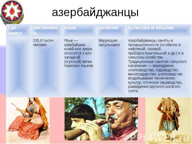 азербайджанцы Где живутчисленностьязыкрелигияКультура и обычаи 335,9 тысяч человек Язык азербайджа-нский или азери относится к юго- западной (огузской) ветви тюркских языков Верующие- мусульмане Азербайджанцы заняты в промышленности (особенно в нефт…
