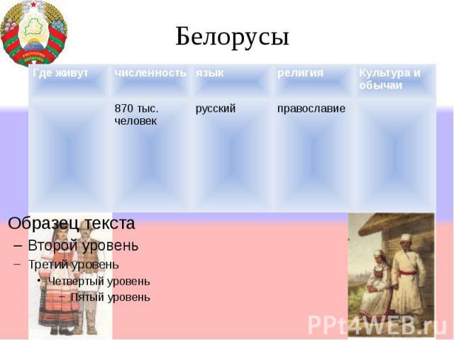 Белорусы Где живутчисленностьязыкрелигияКультура и обычаи 870 тыс. человек русскийправославие