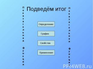 Подведём итог Определение График Свойства Применения Показательная функцияПоказа