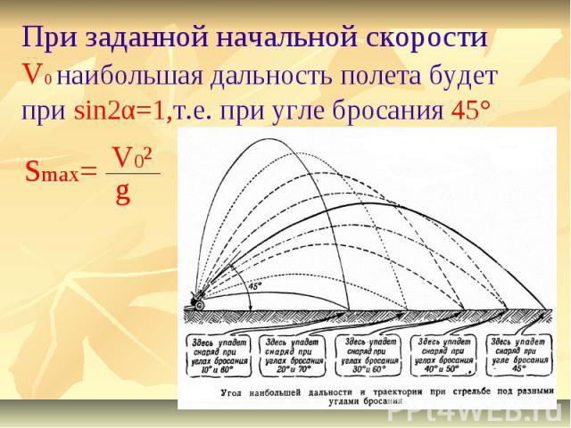 При заданной начальной скорости V0 наибольшая дальность полета будет при sin2α=1,т.е. при угле бросания 45°