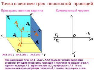 Точка в системе трех плоскостей проекцийПроецирующие лучи АА1 , АА2 , АА3 провод