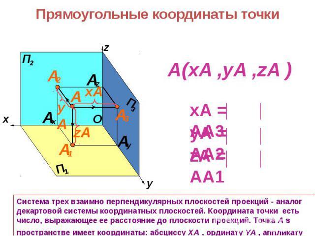 Система трех взаимно перпендикулярных плоскостей проекций - аналог декартовой системы координатных плоскостей. Координата точки есть число, выражающее ее расстояние до плоскости проекций. Точка А в пространстве имеет координаты: абсциссу XA , ордина…