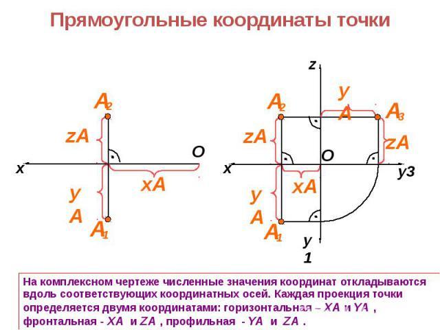 На комплексном чертеже численные значения координат откладываются вдоль соответствующих координатных осей. Каждая проекция точки определяется двумя координатами: горизонтальная – XA и YA , фронтальная - XA и ZA , профильная - YA и ZA .