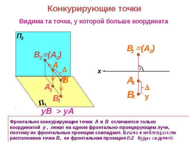 Фронтально конкурирующие точки А и В отличаются только координатой y , лежат на одном фронтально-проецирующем луче, поэтому их фронтальные проекции совпадают. Ближе к наблюдателю расположена точка В, ее фронтальная проекция В2 будет видимой