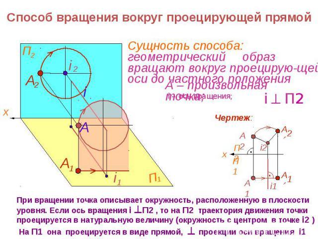 Способ вращения вокруг проецирующей прямой При вращении точка описывает окружность, расположенную в плоскости уровня. Если ось вращения i П2 , то на П2 траектория движения точки проецируется в натуральную величину (окружность с центром в точке i2 ) …