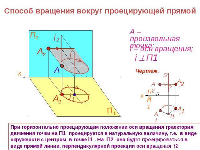 Способ вращения вокруг проецирующей прямой При горизонтально проецирующем положении оси вращения траектория движения точки на П1 проецируется в натуральную величину, т.е. в виде окружности с центром в точке i1 . На П2 она будет проецироваться в виде…