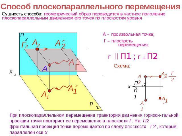 Способ плоскопараллельного перемещения При плоскопараллельном перемещении траектория движения горизон-тальной проекции точки повторяет ее перемещение в плоскости Г. На П2 фронтальная проекция точки перемещается по следу плоскости Г2 , который паралл…