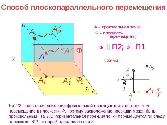 Способ плоскопараллельного перемещения На П2 траектория движения фронтальной проекции точки повторяет ее перемещение в плоскости Ф, поэтому расположение проекции может быть произвольным. На П1 горизонтальная проекция точки перемещается по следу плос…