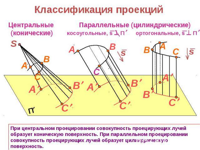 Классификация проекций При центральном проецировании совокупность проецирующих лучей образует коническую поверхность. При параллельном проецировании совокупность проецирующих лучей образует цилиндрическую поверхность.