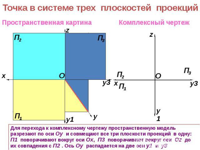 Точка в системе трех плоскостей проекций Для перехода к комплексному чертежу пространственную модель разрезают по оси Оy и совмещают все три плоскости проекций в одну: П1 поворачивают вокруг оси Оx, П3 поворачивают вокруг оси Оz до их совпадения с П…
