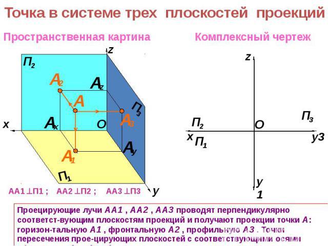 Точка в системе трех плоскостей проекцийПроецирующие лучи АА1 , АА2 , АА3 проводят перпендикулярно соответст-вующим плоскостям проекций и получают проекции точки А: горизон-тальную А1 , фронтальную А2 , профильную А3 . Точки пересечения прое-цирующи…