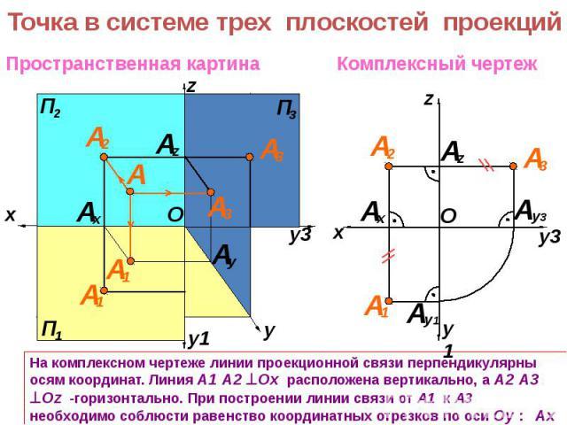 На комплексном чертеже линии проекционной связи перпендикулярны осям координат. Линия А1 А2 Ох расположена вертикально, а А2 А3 Оz -горизонтально. При построении линии связи от А1 к А3 необходимо соблюсти равенство координатных отрезков по оси Оy : …