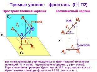 Прямые уровня: фронталь (f П2) Все точки прямой АВ равноудалены от фронтальной п