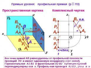 Прямые уровня: профильная прямая (р П3) Все точки прямой АВ равноудалены от проф