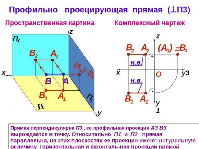 Профильно проецирующая прямая (П3) Прямая перпендикулярна П3 , ее профильная проекция А3 В3 вырождается в точку. Относительно П1 и П2 прямая параллельна, на этих плоскостях ее проекции имеют натуральную величину. Горизонтальная и фронталь-ная проекц…