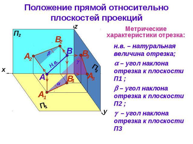 Положение прямой относительно плоскостей проекций н.в. – натуральная величина отрезка; – угол наклона отрезка к плоcкости П1 ; – угол наклона отрезка к плоcкости П2 ; – угол наклона отрезка к плоcкости П3