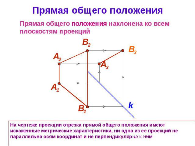 Прямая общего положения На чертеже проекции отрезка прямой общего положения имеют искаженные метрические характеристики, ни одна из ее проекций не параллельна осям координат и не перпендикулярна к ним