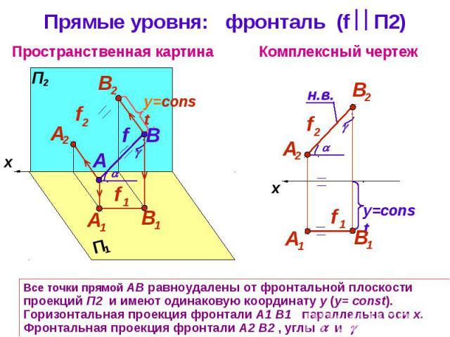 Прямые уровня: фронталь (f П2) Все точки прямой АВ равноудалены от фронтальной плоскости проекций П2 и имеют одинаковую координату y (y= const). Горизонтальная проекция фронтали А1 В1 параллельна оси х. Фронтальная проекция фронтали А2 В2 , углы и и…