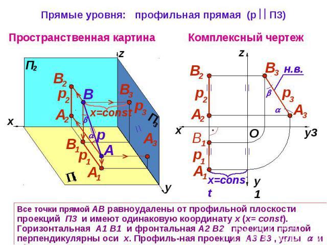 Прямые уровня: профильная прямая (р П3) Все точки прямой АВ равноудалены от профильной плоскости проекций П3 и имеют одинаковую координату х (х= const). Горизонтальная А1 В1 и фронтальная А2 В2 проекции прямой перпендикулярны оси х. Профиль-ная прое…