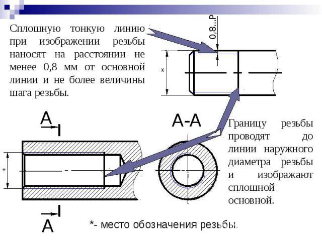 Сплошную тонкую линию при изображении резьбы наносят на расстоянии не менее 0,8 мм от основной линии и не более величины шага резьбы.