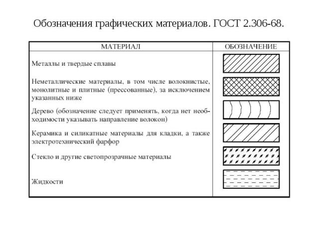 3.7. Обозначения графических материалов и правила их нанесения на чертежах (ГОСТ 2.306-68)
