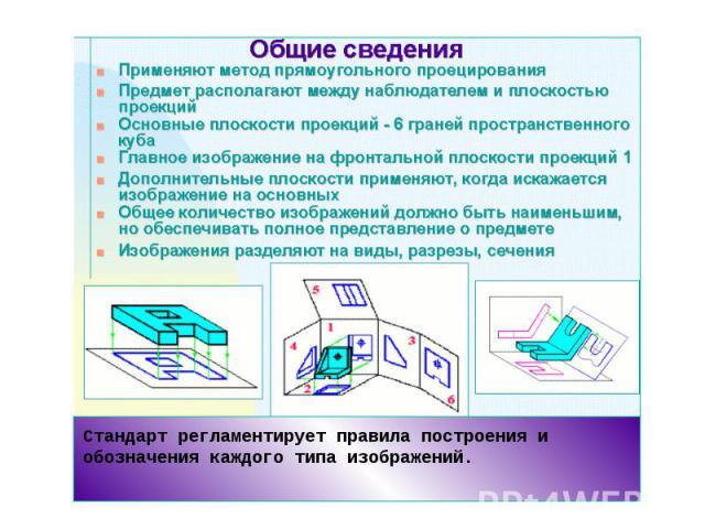Стандарт регламентирует правила построения и обозначения каждого типа изображений.