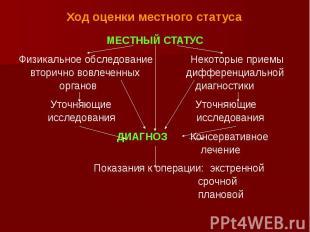 Ход оценки местного статуса МЕСТНЫЙ СТАТУС Физикальное обследование Некоторые пр
