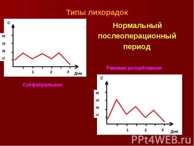 Типы лихорадок Нормальный послеоперационный период