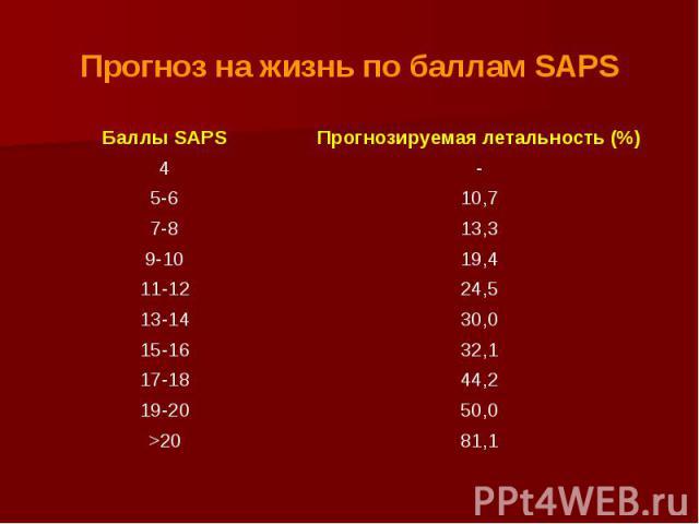 Прогноз на жизнь по баллам SAPS