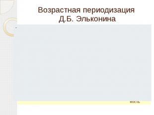 Возрастная периодизация Д.Б. Эльконина