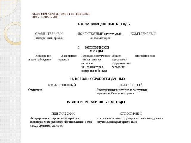КЛАССИФИКАЦИЯ МЕТОДОВ ИССЛЕДОВАНИЯ (ПО Б. Г. АНАНЬЕВУ)