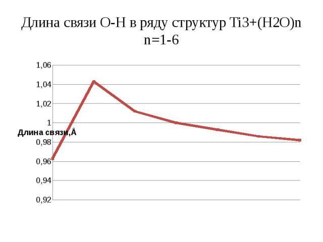 Длина связи О-Н в ряду структур Ti3+(Н2О)n n=1-6