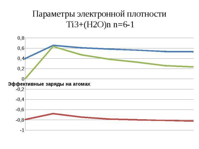 Параметры электронной плотности Ti3+(H2O)n n=6-1
