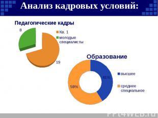Анализ кадровых условий:
