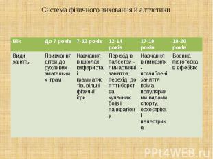 Система фізичного виховання й алтлетики