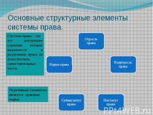 Основные структурные элементы системы права.