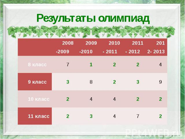 Результаты олимпиад