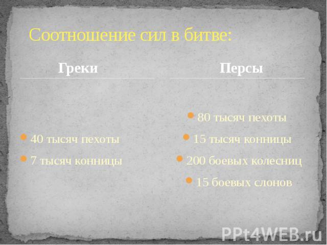 Соотношение сил в битве: Греки