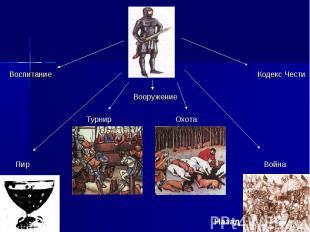 Воспитание Кодекс Чести Вооружение Турнир Охота Пир Война