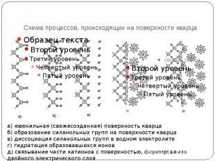 Схема процессов, происходящих на поверхности кварца