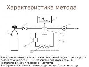 Характеристика метода